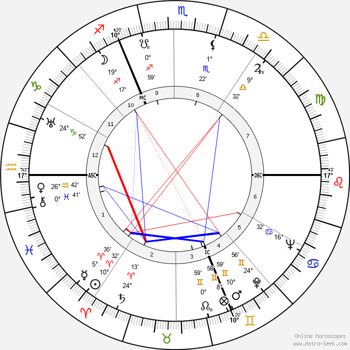 Jean Darcante - Birth horoscope chart