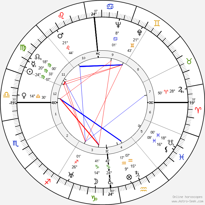 Jean Dasté - Birth horoscope chart