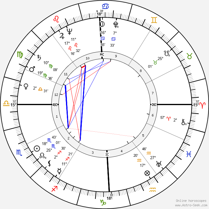 Jean Dauger - Birth horoscope chart