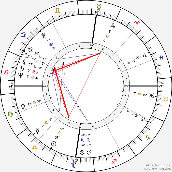 Jean Dausset - Birth horoscope chart