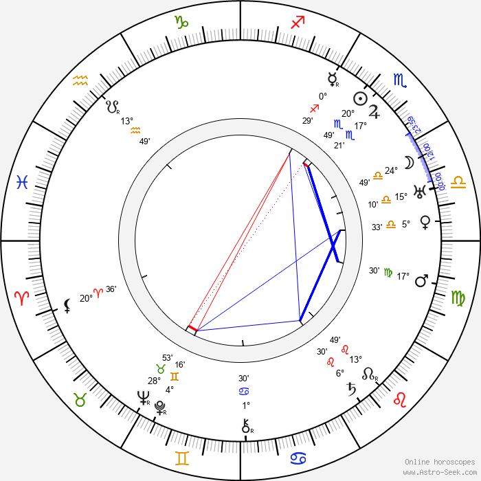 Jean de Limur - Birth horoscope chart