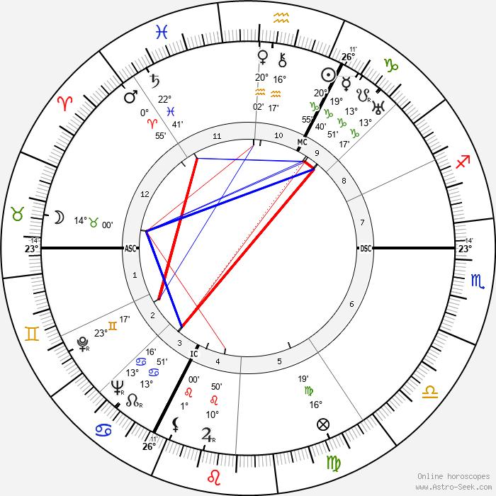Jean Delannoy - Birth horoscope chart