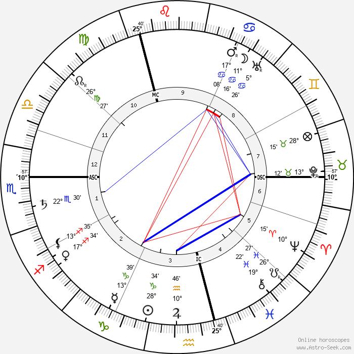 Jean Delville - Birth horoscope chart