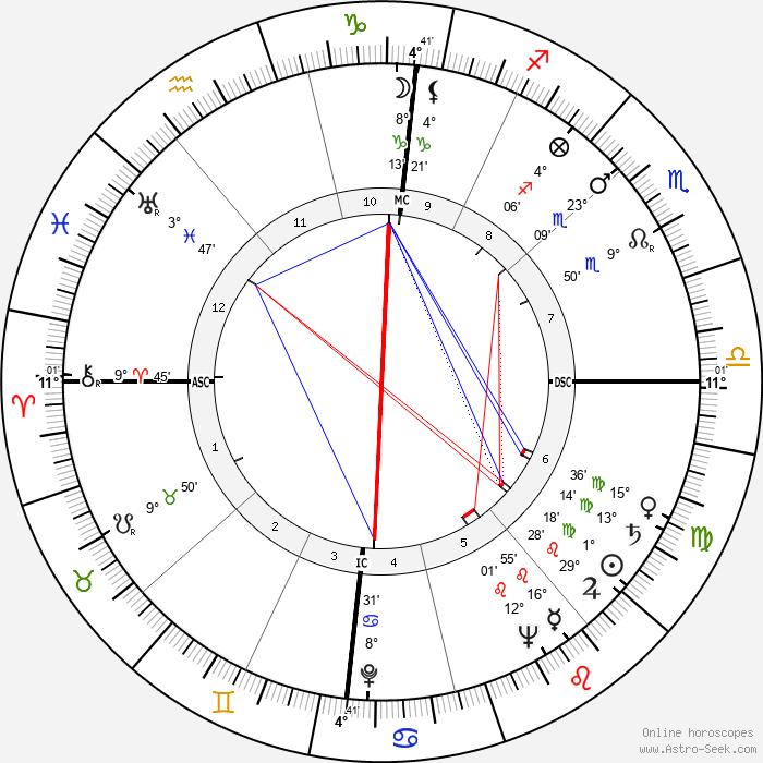 Jean Desailly - Birth horoscope chart