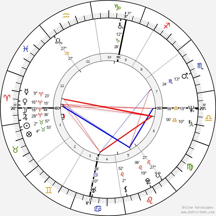 Jean-Dominique Bauby - Birth horoscope chart