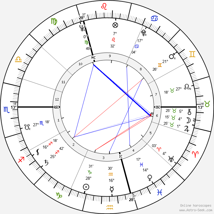 Jean Douchet - Birth horoscope chart