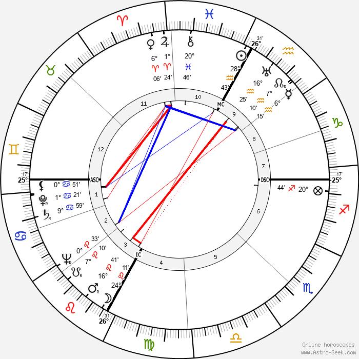 Jean Drapeau - Birth horoscope chart