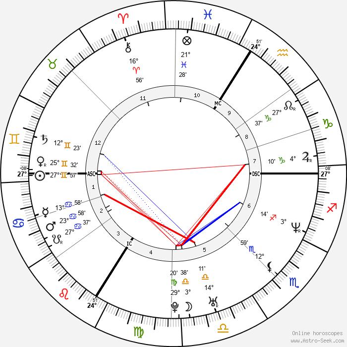 Jean Dujardin - Birth horoscope chart