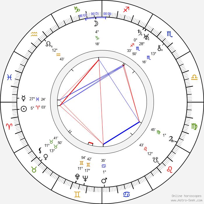Jean Epstein - Birth horoscope chart