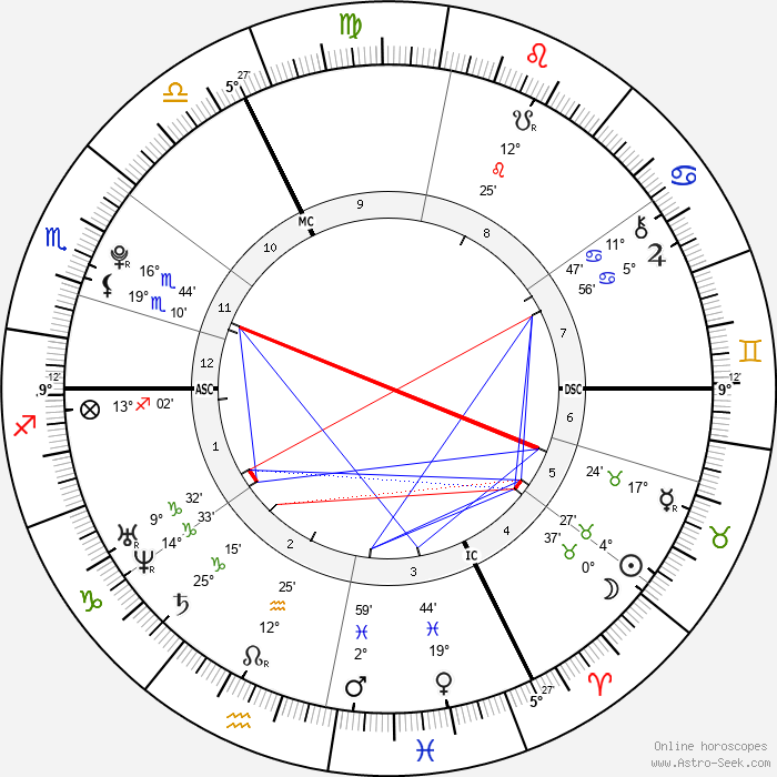 Jean-Eric Vergne - Birth horoscope chart