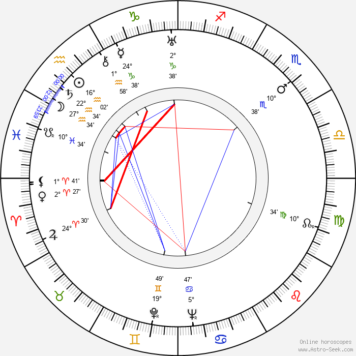 Jean Faurez - Birth horoscope chart