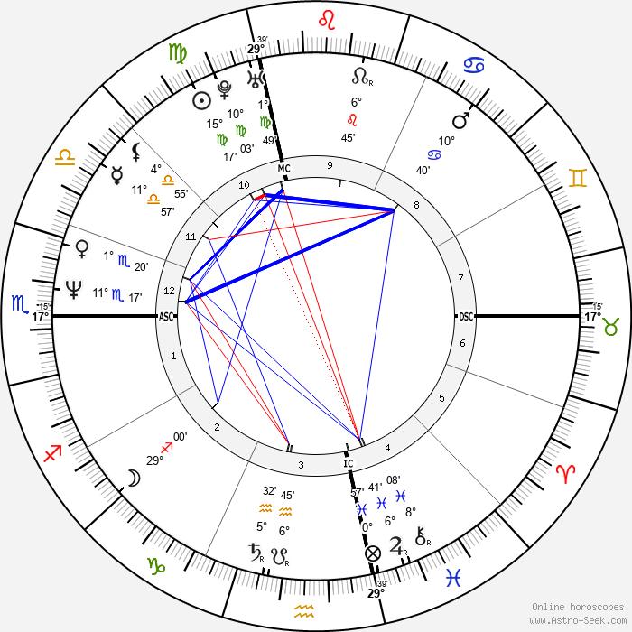 Jean-Félix Lalanne - Birth horoscope chart