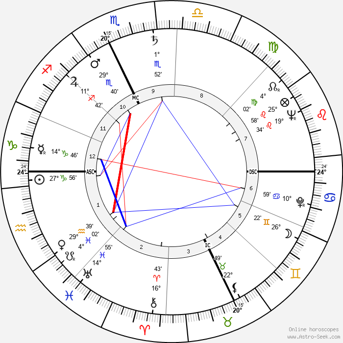 Jean-Francois Revel - Birth horoscope chart