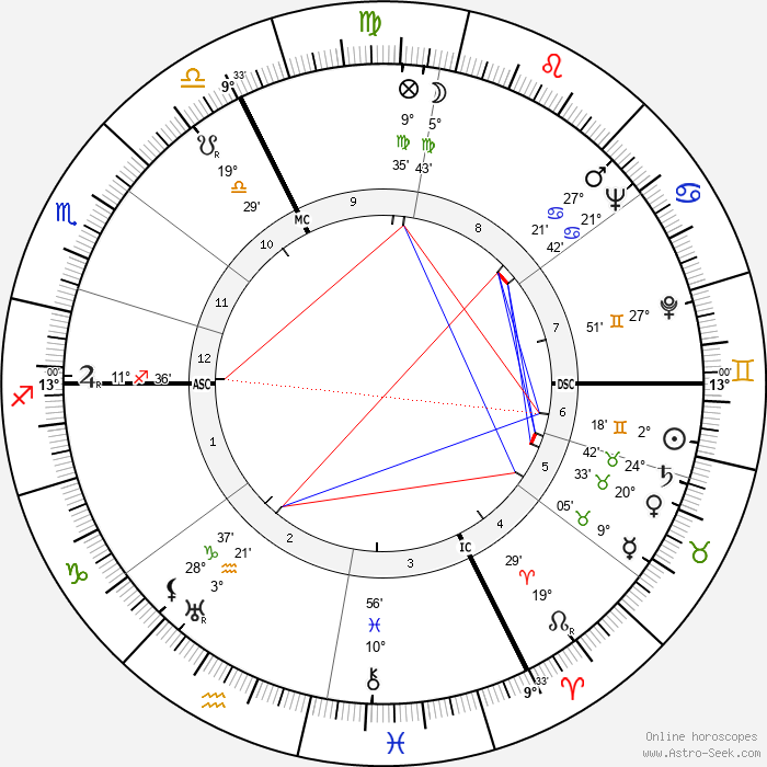 Jean Francois - Birth horoscope chart