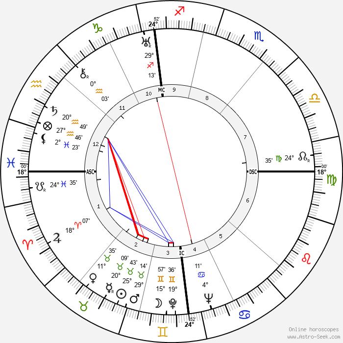 Jean Gabin - Birth horoscope chart