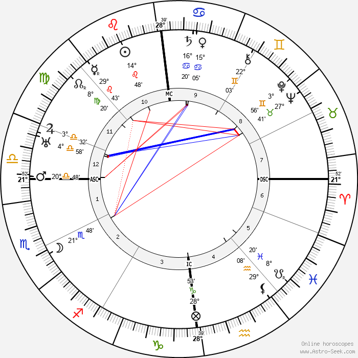 Jean Gaston Verdier - Birth horoscope chart