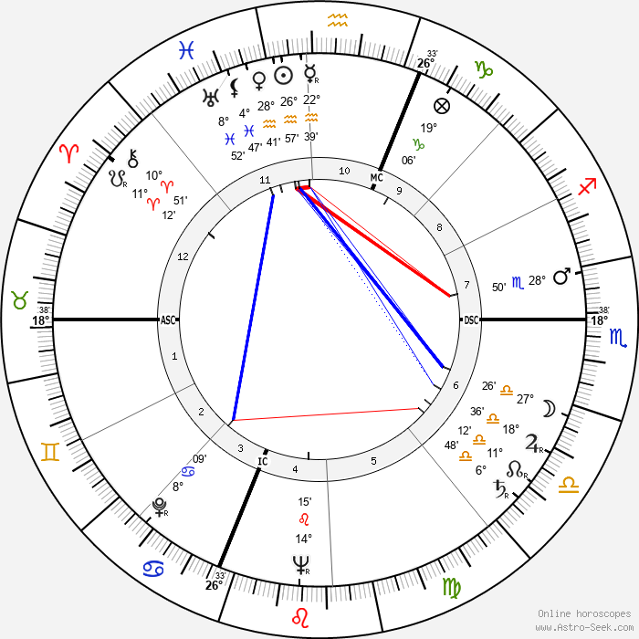 Jean Gaven - Birth horoscope chart