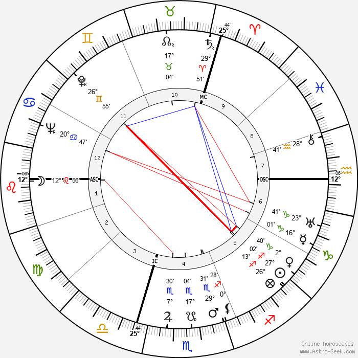 Jean Genet - Birth horoscope chart
