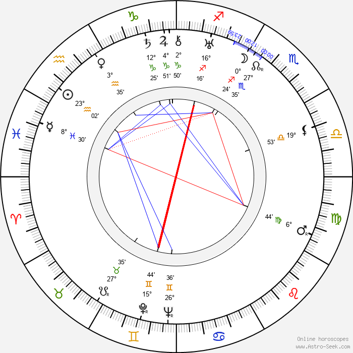 Jean Georgescu - Birth horoscope chart