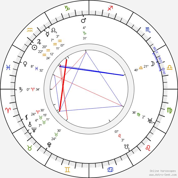 Jean Gilbert - Birth horoscope chart