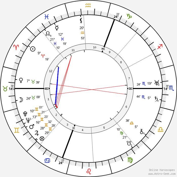 Jean Giono - Birth horoscope chart