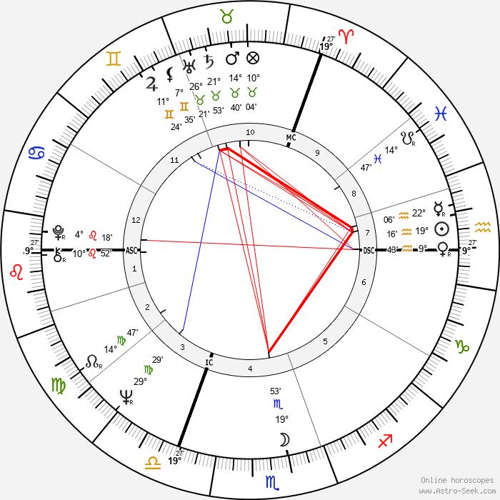 Jean Gol - Birth horoscope chart