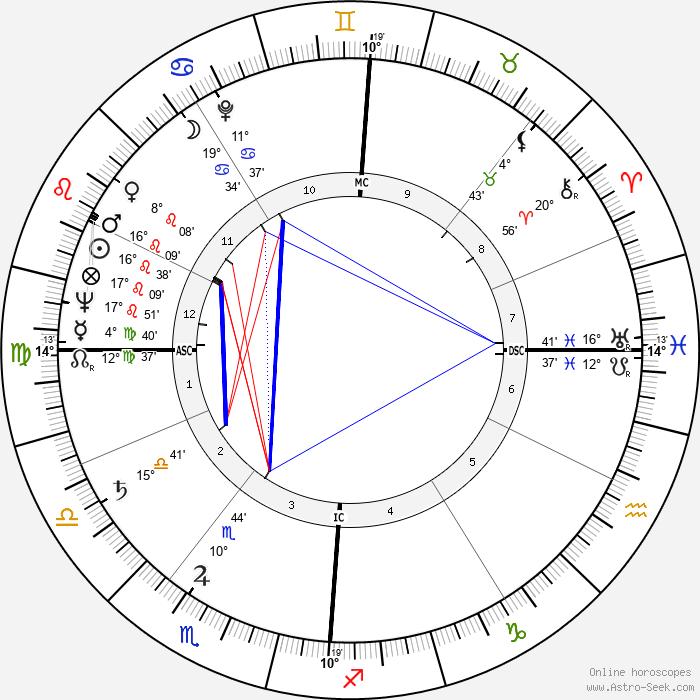 Jean Graton - Birth horoscope chart