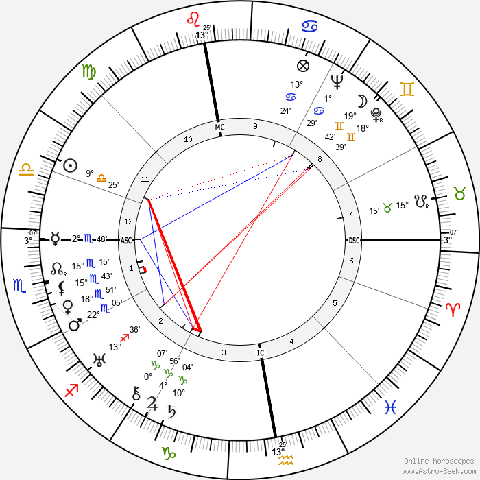 Jean Grémillon - Birth horoscope chart
