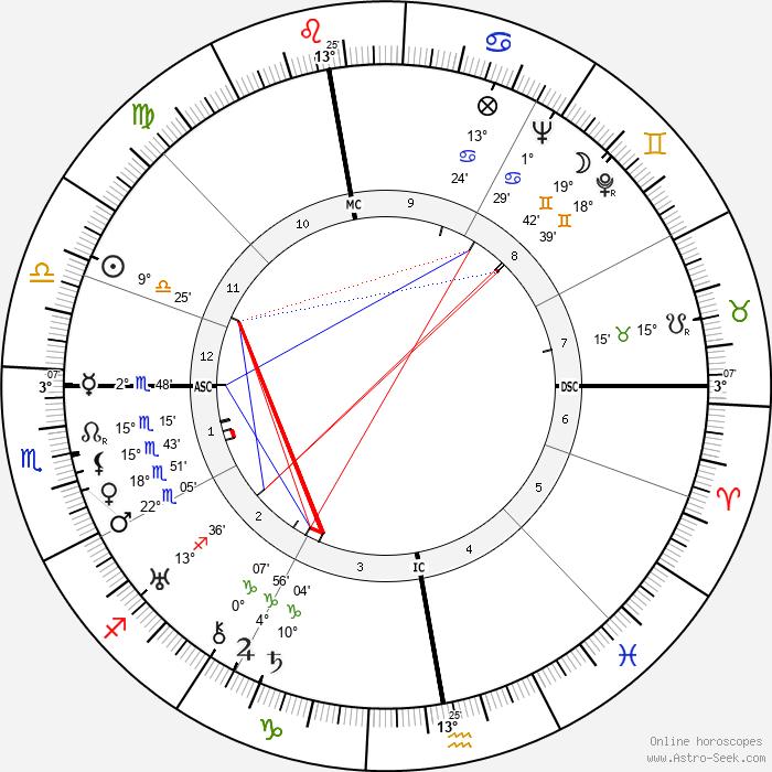 Jean Grémillon - Birth horoscope chart