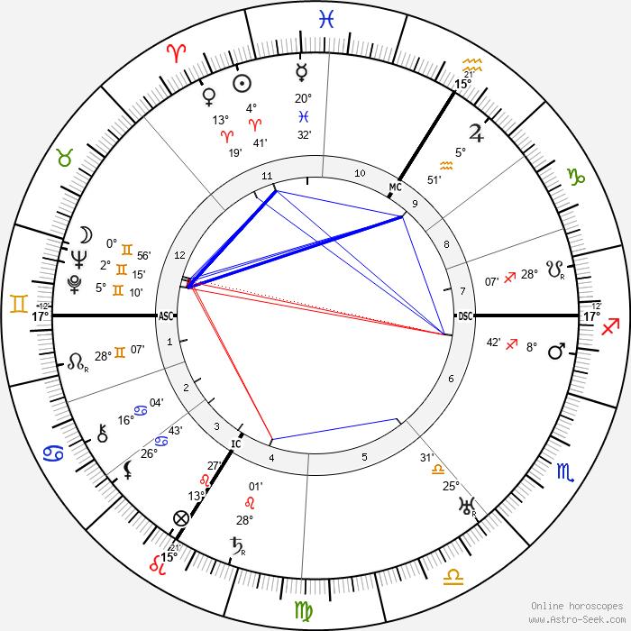 Jean Guehenno - Birth horoscope chart