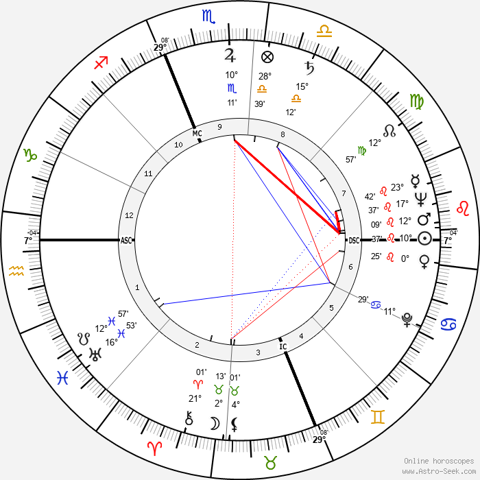 Jean Hagen - Birth horoscope chart