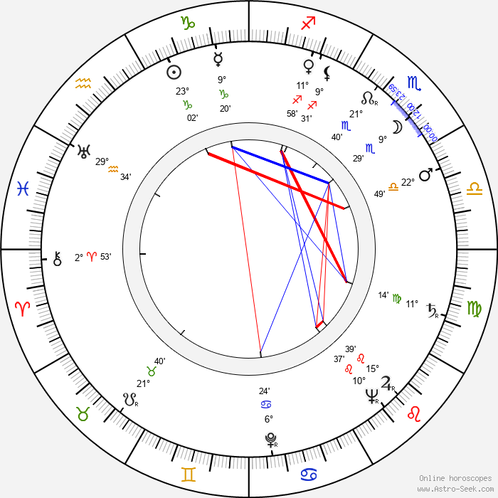 Jean Halain - Birth horoscope chart