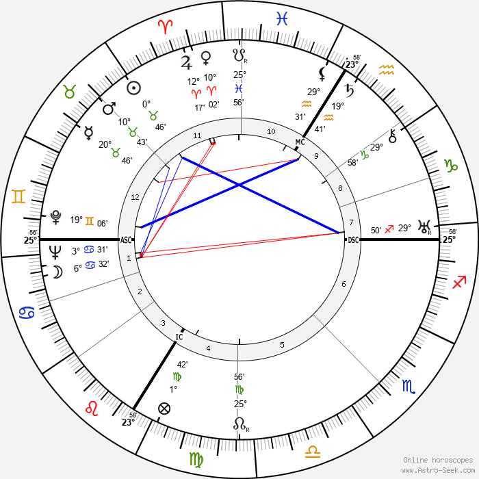 Jean Helion - Birth horoscope chart