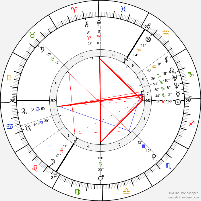 Jean Henri Fabre - Birth horoscope chart