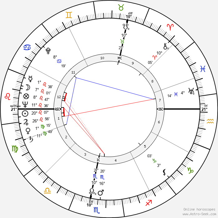 Jean Honore - Birth horoscope chart