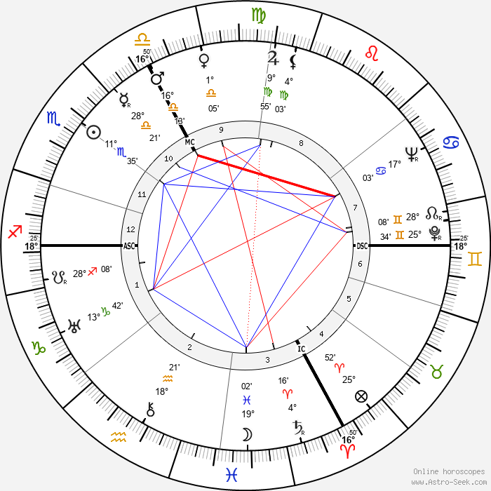 Jean-Jacques Gautier - Birth horoscope chart