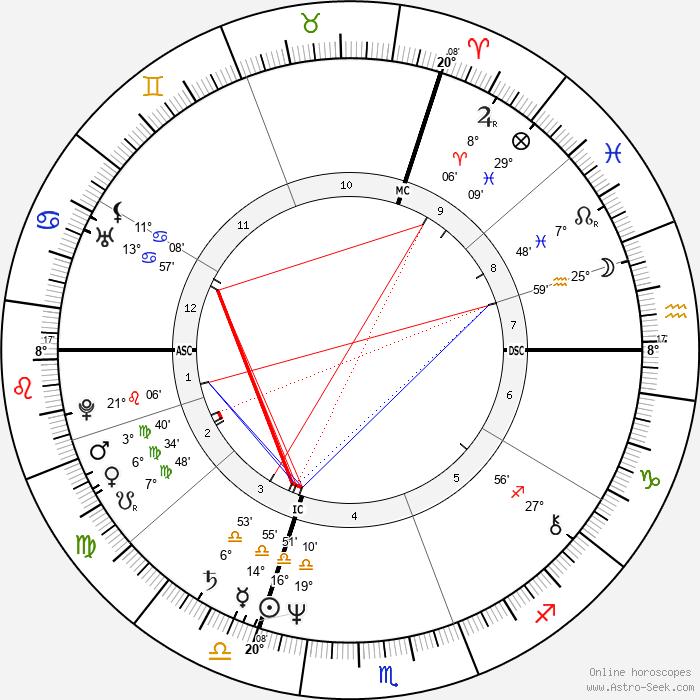 Jean-Jacques Goldman - Birth horoscope chart