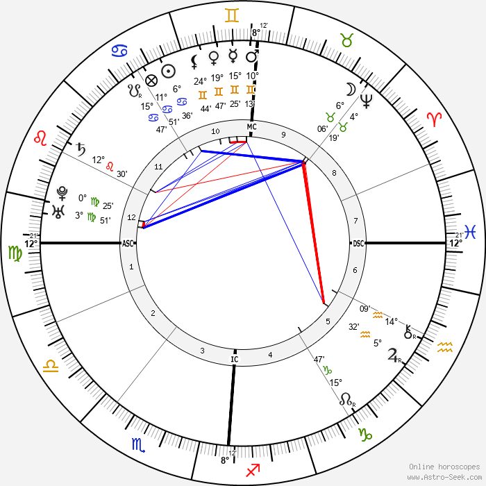 Jean-Jacques Rousseau - Birth horoscope chart