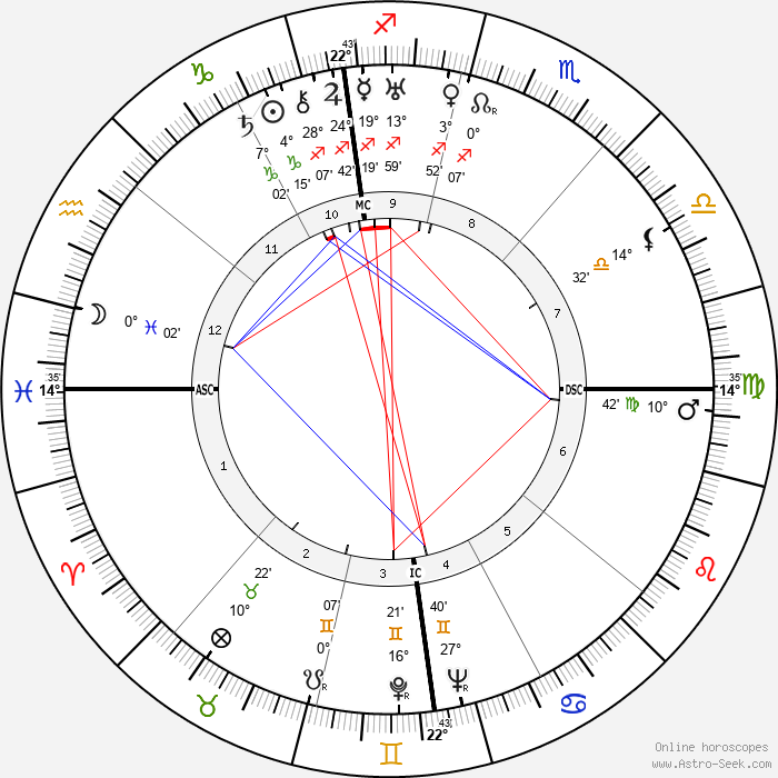 Jean Lacroix - Birth horoscope chart
