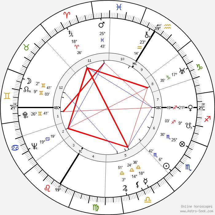 Jean Le Moal - Birth horoscope chart