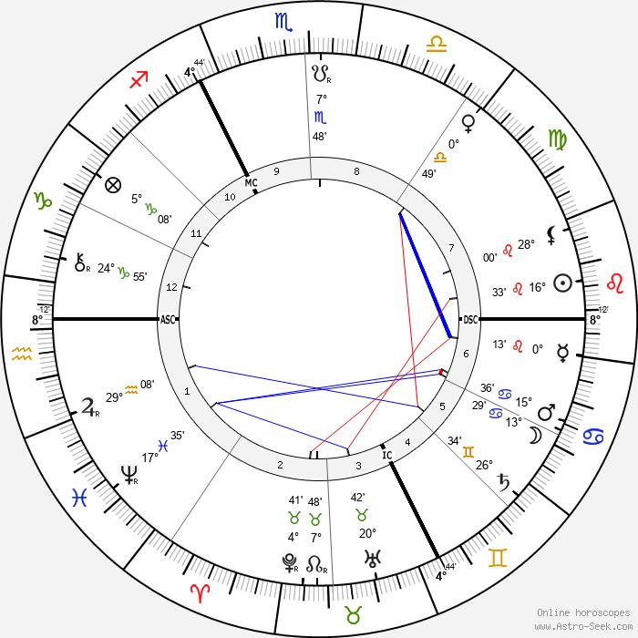 Jean Lorrain - Birth horoscope chart