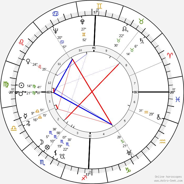 Jean-Louis Barrault - Birth horoscope chart