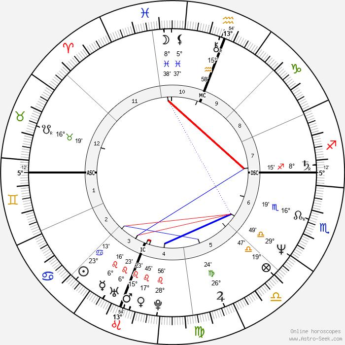 Jean-Louis Battistini - Birth horoscope chart