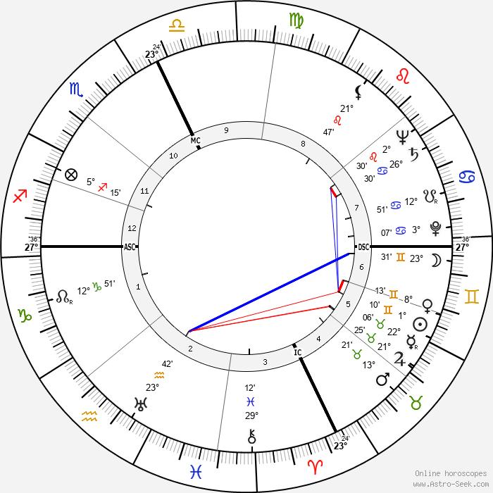 Jean-Louis Curtis - Birth horoscope chart
