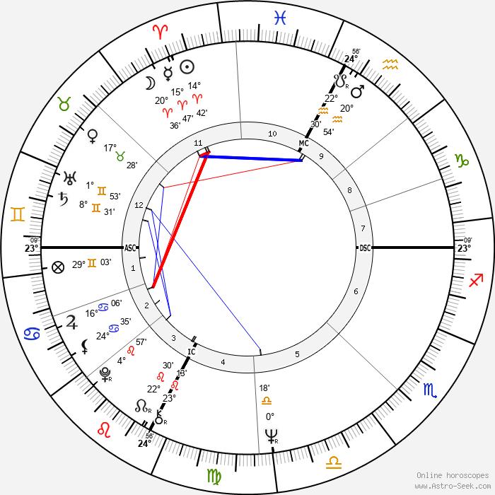 Jean-Louis Tauran - Birth horoscope chart