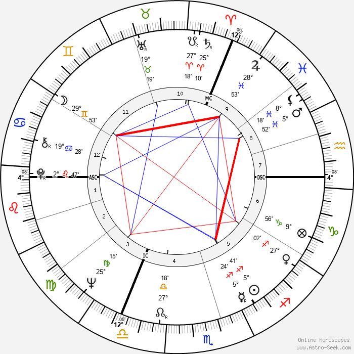 Jean-Louis Thys - Birth horoscope chart