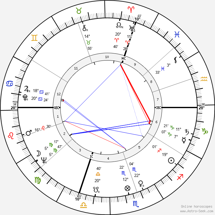 Jean-Louis Trintignant - Birth horoscope chart
