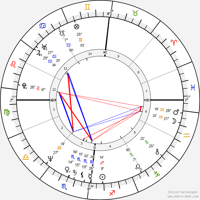 Jean-Luc Bennahmias - Birth horoscope chart