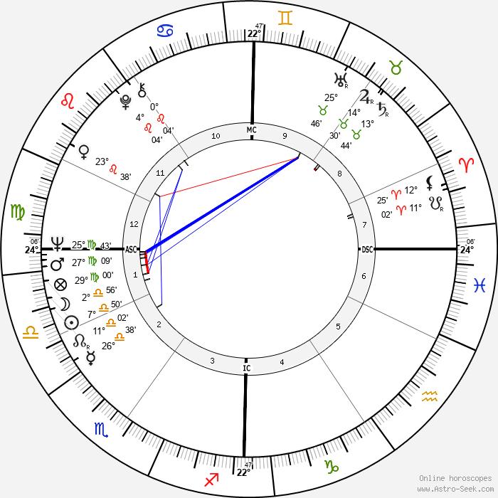 Jean-Luc Bideau - Birth horoscope chart