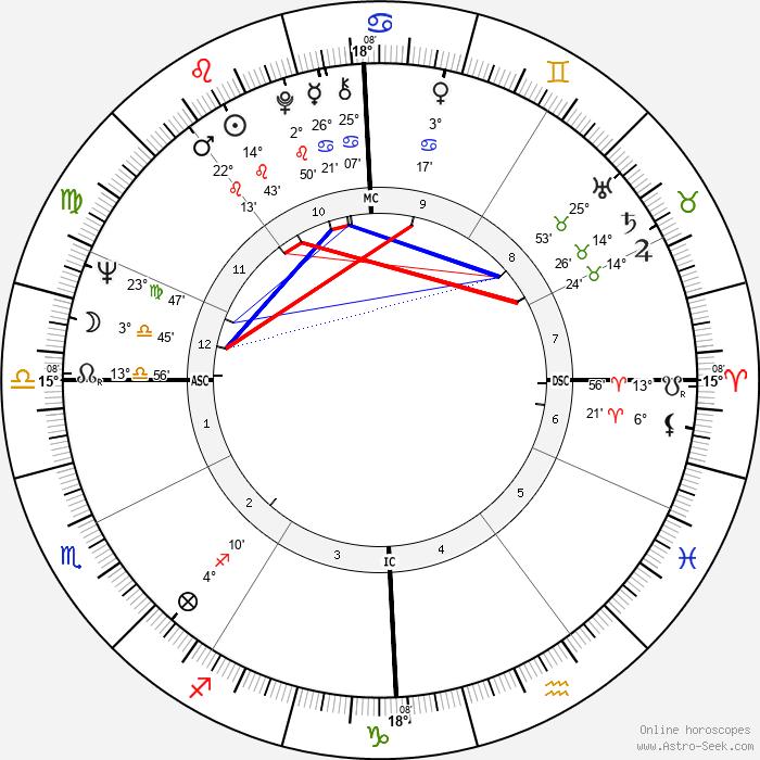 Jean-Luc Dehaene - Birth horoscope chart